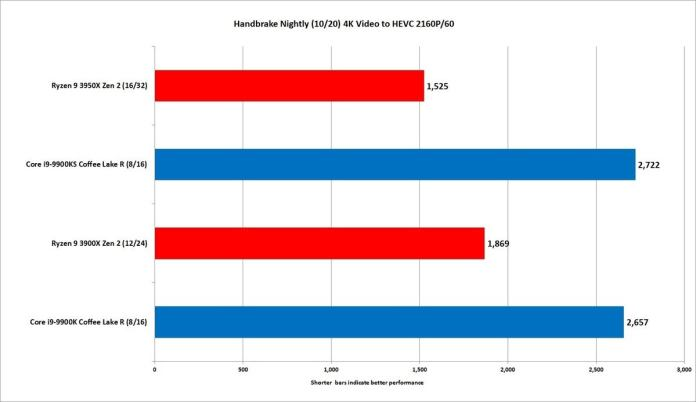 ryzen 9 3950x handbrake nightly hevc 2160p