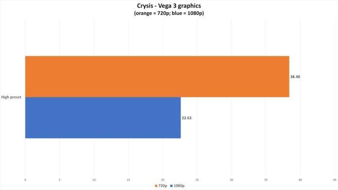 $300 Athlon 3000G build crysis chart