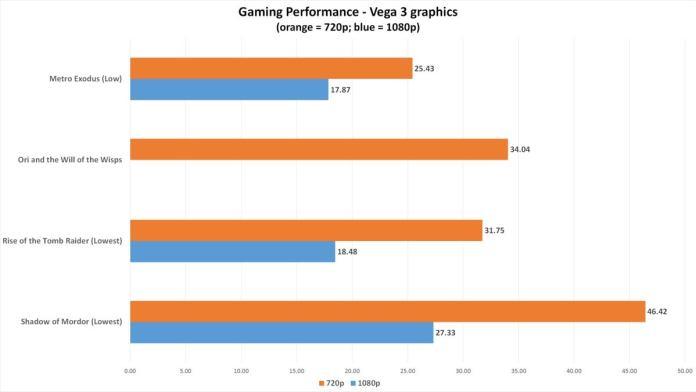 $300 Athlon 3000G build gaming vega 3 chart