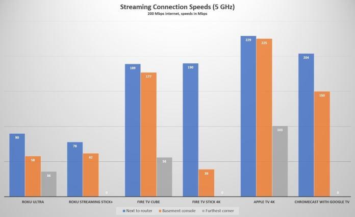 streamingspeeds5ghz