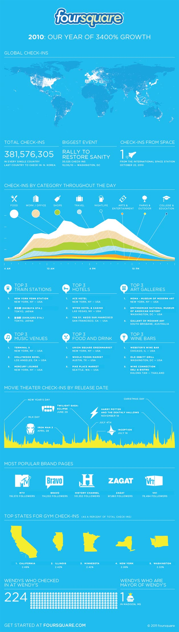 Foursquare Growth Illustrated