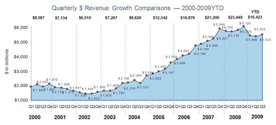 IAB Ad Revenue
