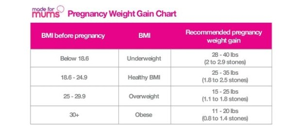 How Bmi Do 28 I Much Weight