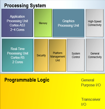 A Tutorial for Using Xilinx Zynq Ultrascale+ MPSOC | Info of