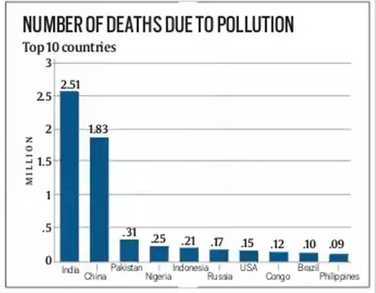 pollution, delhi pollution, Diwali 2017, india air quality, pollution deaths, world pollution, india pollution, india pollution ranking, pollution lancet list, india air, latest news, indian express
