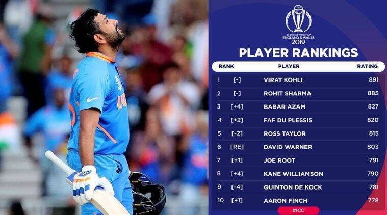 Rohit Sharma Gets His Career High Icc Odi Rankings After Superb Show In World Cup 2019 Sports News The Indian Express