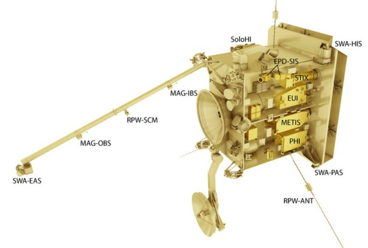 solar orbiter, sun north pole, sun south pole, nasa esa, nasa mission sun's pole, solar orbiter click sun poles, solar wind