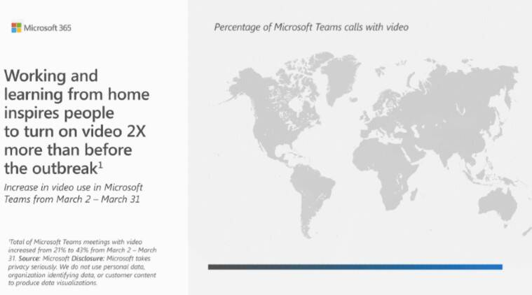 Microsoft, Microsoft Teams, Microsoft Teams report, Microsoft work from home Index, Microsoft trends report, How to use Microsoft Teams