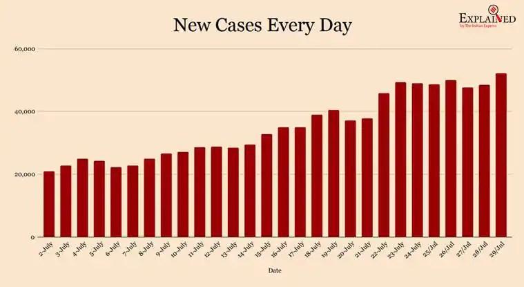 coronavirus, coronavirus news, covid 19, india covid 19 cases, coronavirus india update, coronavirus cases today update, coronavirus cases, delhi corona news, gujarat coronavirus, andhra pradesh coronavirus, west bengal coronavirus, up coronavirus news, maharashtra coronavirus