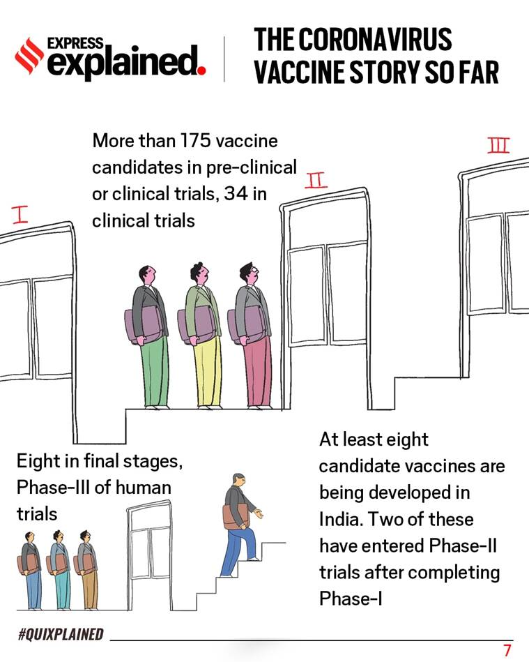 Coronavirus, coronavirus news, coronavirus vaccine, AstraZeneca vaccine, Oxford vaccine news, Oxford vaccine trial, Indian Express