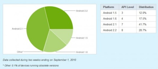 Android versions running on the current install base