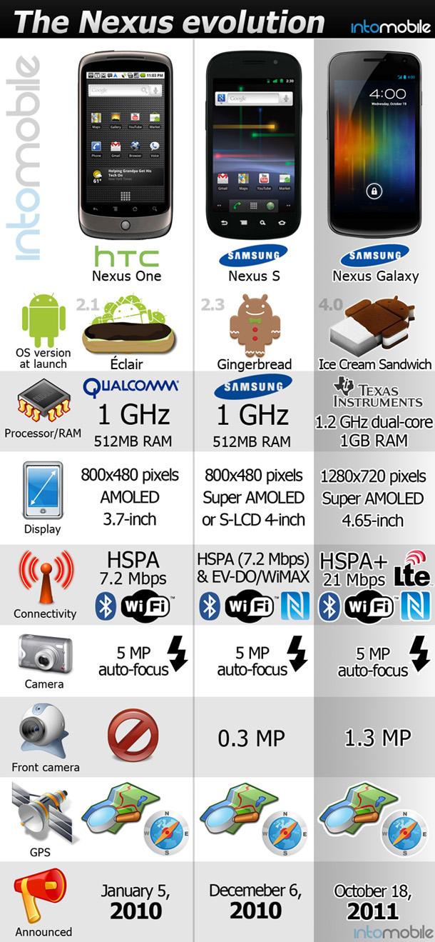Nexus Evolution chart
