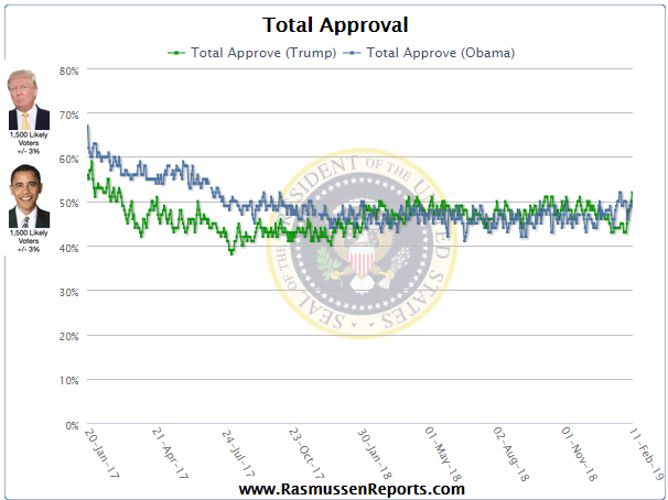 Image result for Trumps approval rating 52 %