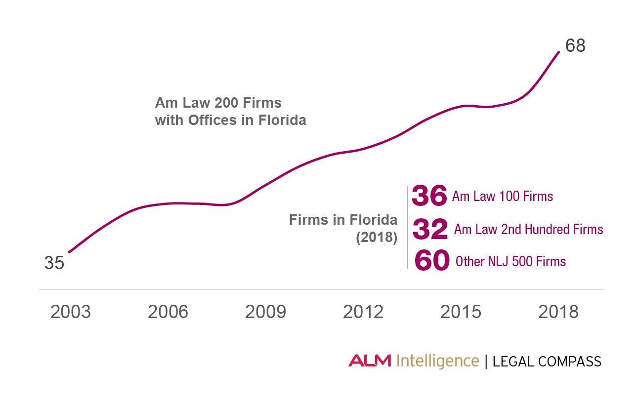 Data Snapshot: A Rising Tide of Competition in Florida's