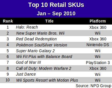 top-10-ytd-skus-jan-to-sep-2010