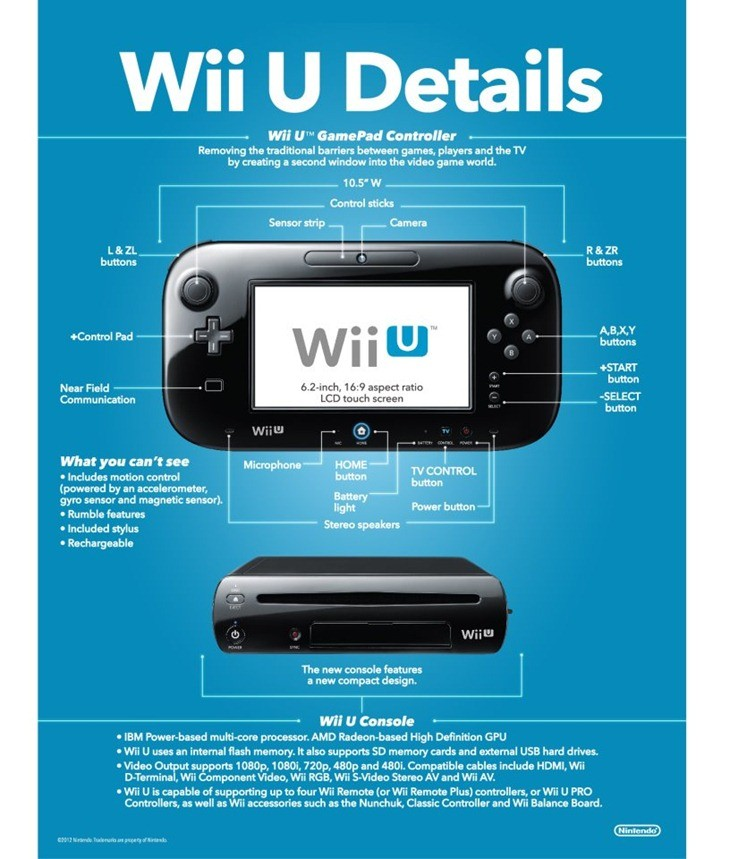 Wii U Spec Sheet