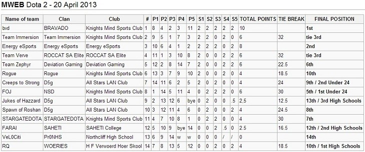 MWEB Dota 2 Online Championship results log