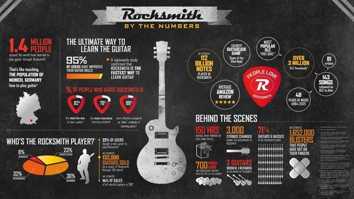 Rocksmith-Infographic