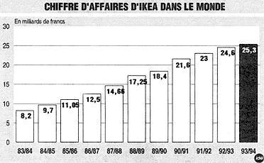 Ikea France Se Lance Dans La Vente Par Correspondance
