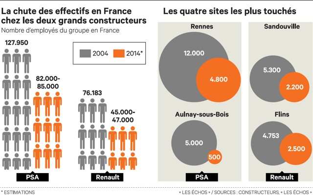 En Dix Ans PSA Et Renault Ont Perdu 70000 Postes En France