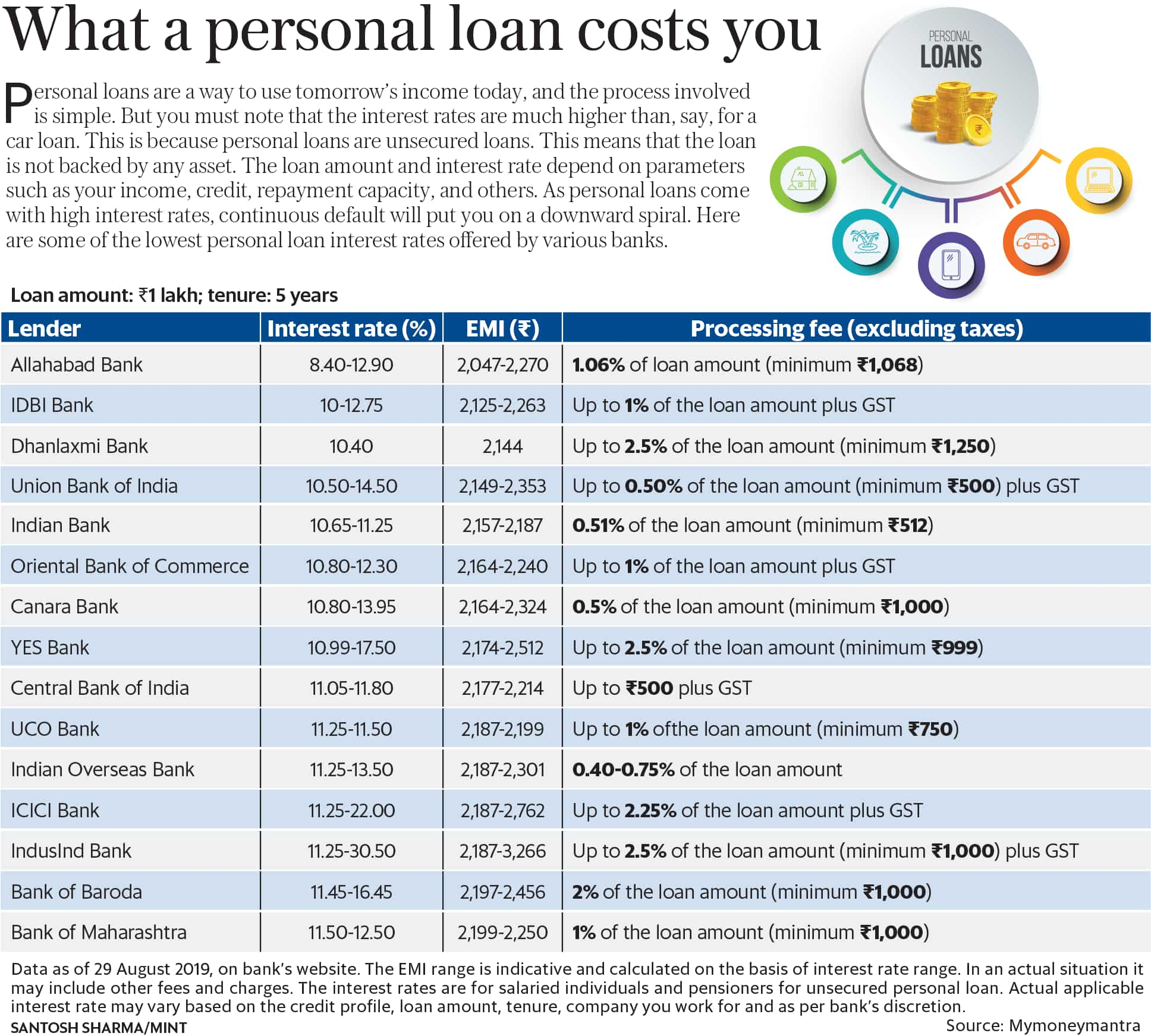 Lowest Personal Interest Rates Loans Banks