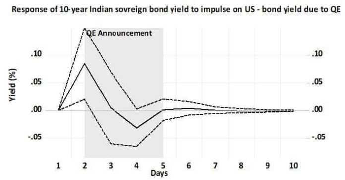 Indian bond yield vs US bond yield