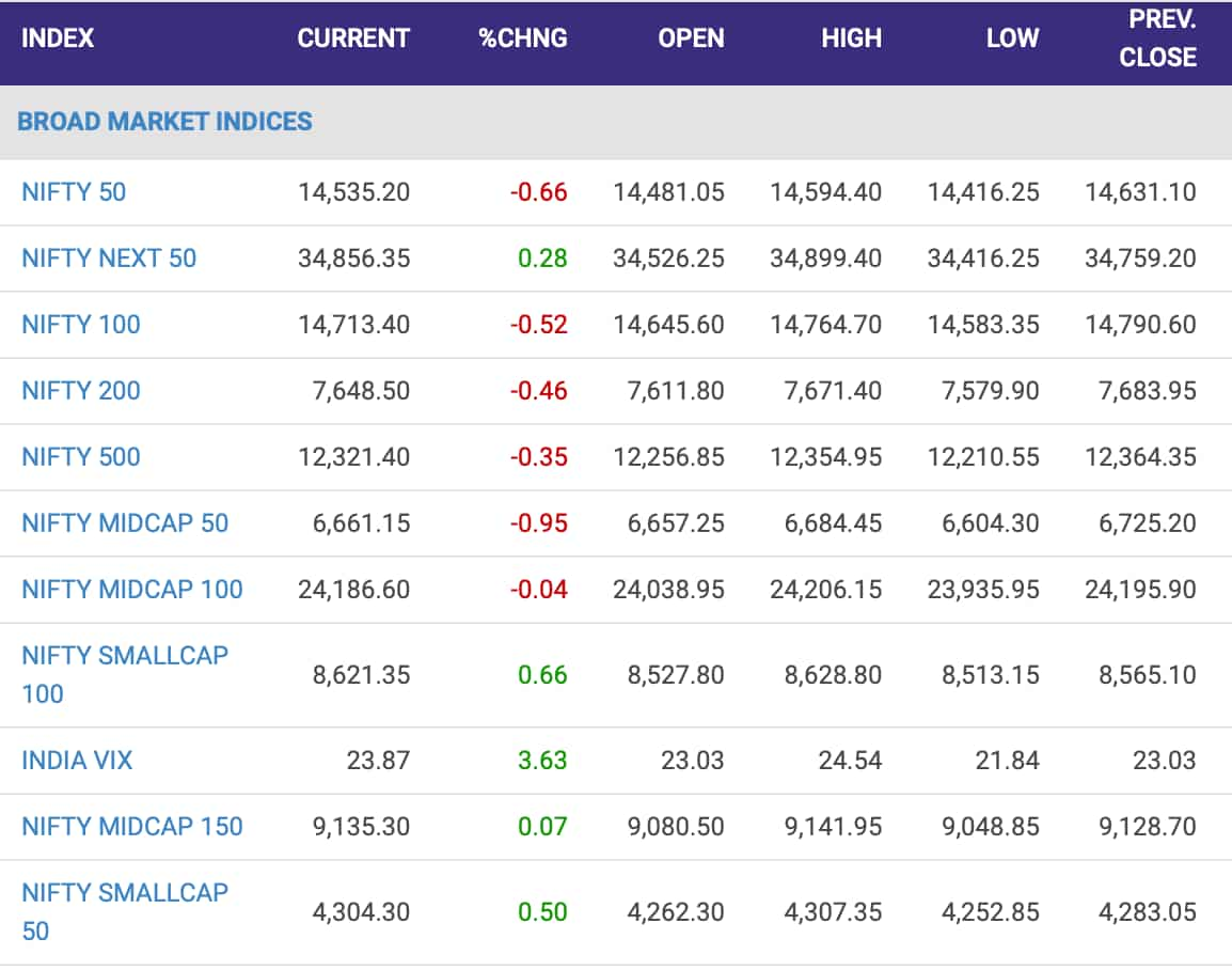 Nifty sectoral indices.