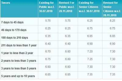 Fixed deposit (FD) interest rate: SBI vs HDFC Bank vs ...