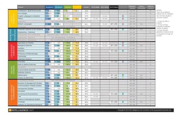 QS Subject Rankings 2015 Università degli Studi di Torino (UNITO)_002