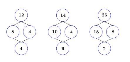 Quale numero manca nel terzo diagramma?