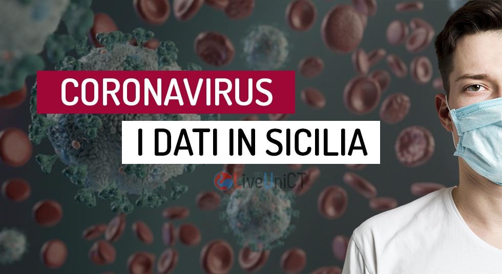 Covid-19 in Sicilia, salgono ancora i contagi: i dati della Regione