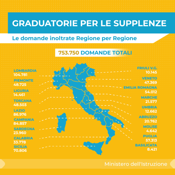 graduatorie provinciali supplenze 2020 per regione