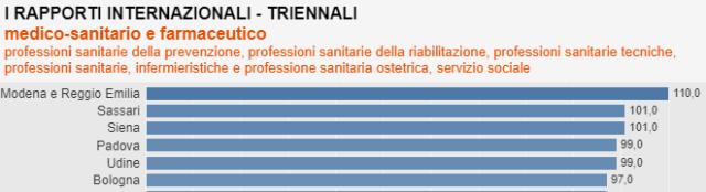 Internazionalizzazione professioni sanitarie