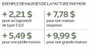 Exemples de hausses de la facture par mois... (Infographie Le Soleil) - image 1.0