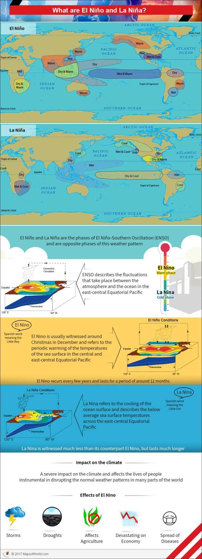Infographic - what is El-nino and La-nina