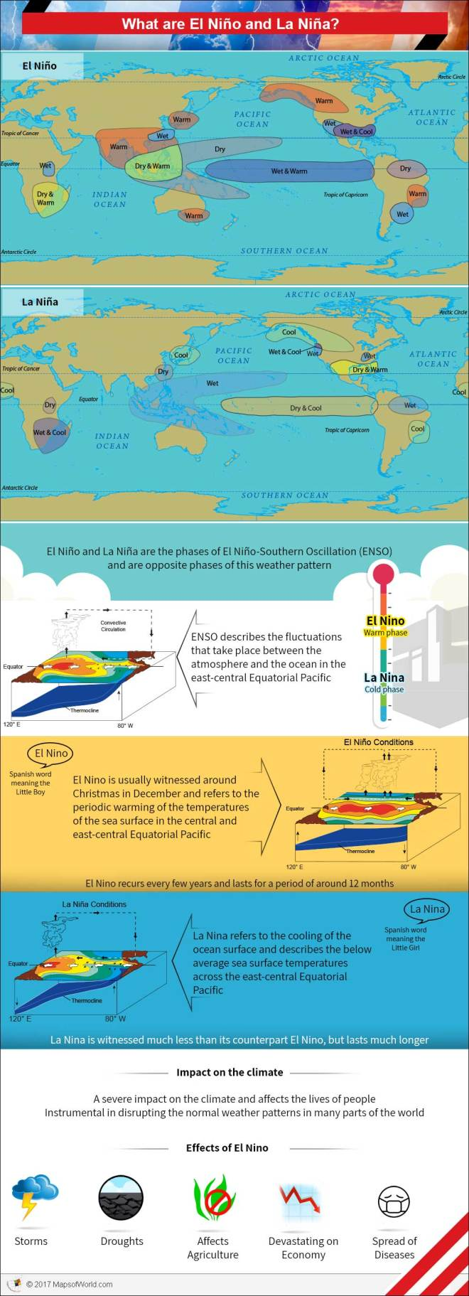 Infographic - what is El-nino and La-nina