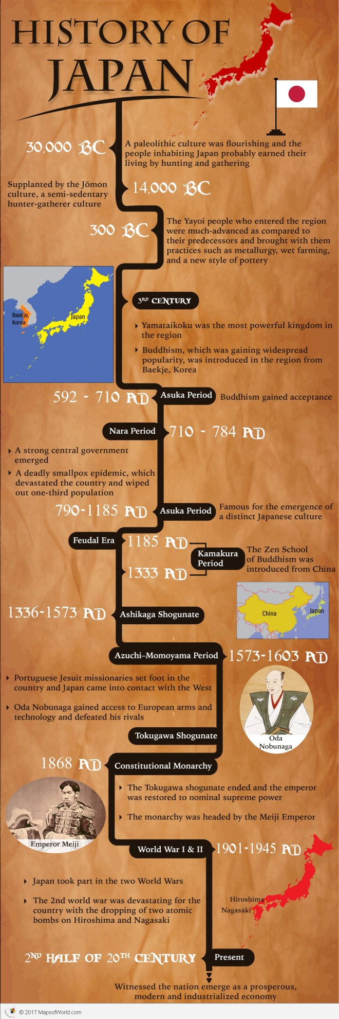 Infographic - History of Japan