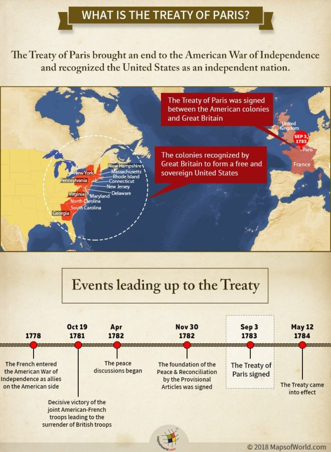 Infographic - Countries and British US colonies involved in Treaty of Paris