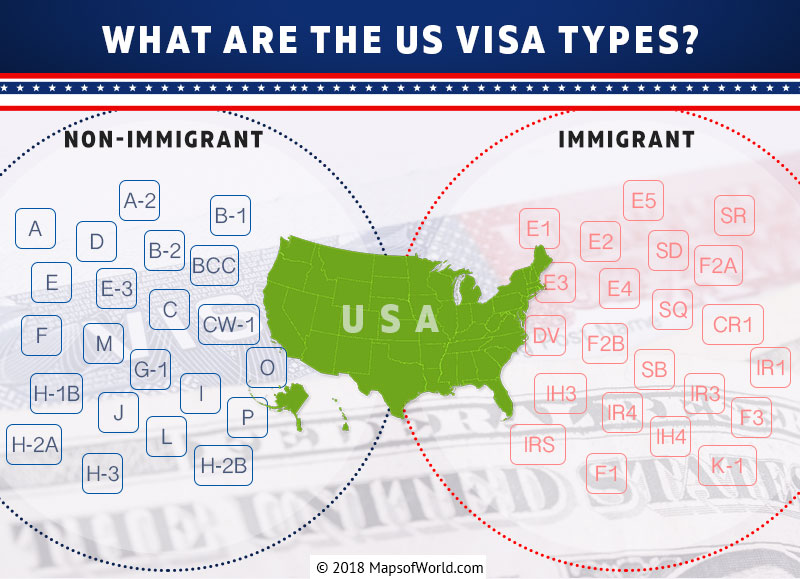 What are the US Visa types? - Answers