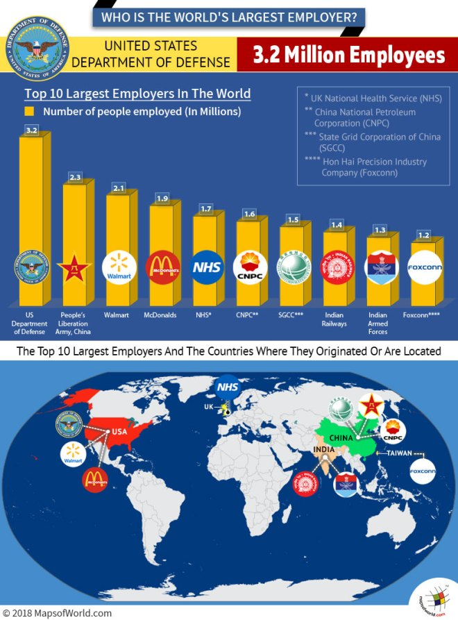 Infographic - World's largest employers