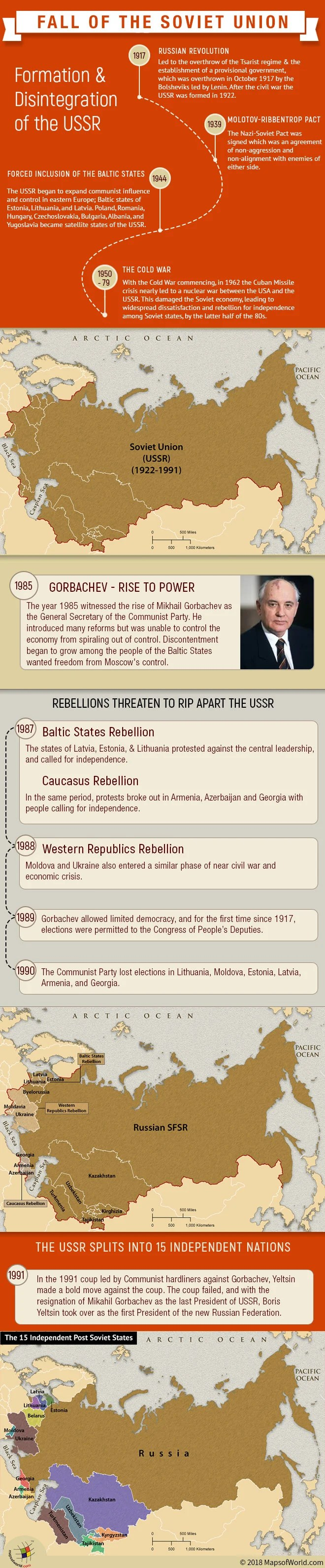 Infographic and maps on the reasons that led to the fall of Soviet Union