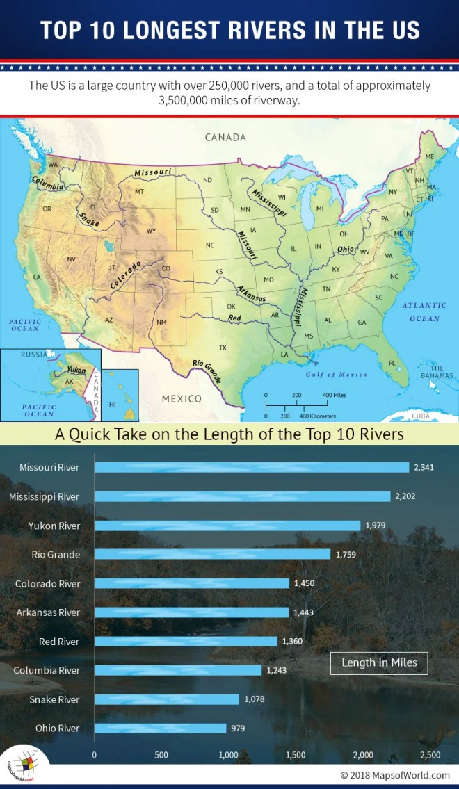 Map of top 10 rivers in the US