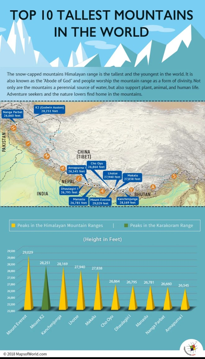Inforaphic depicting top 10 tallest mountains in the world