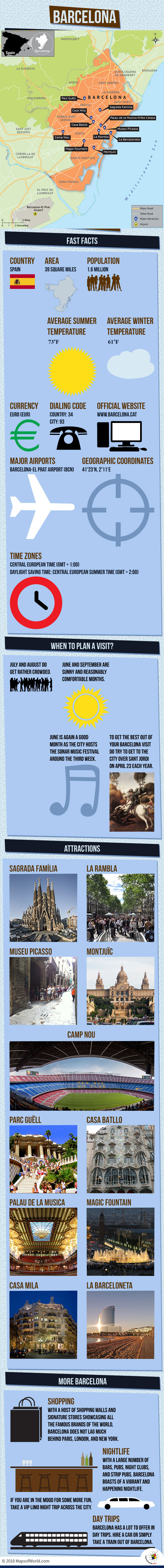 Infographic Depicting Barcelona Tourist Attractions