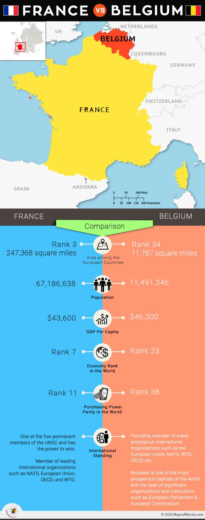 Infographic with comparison between France and Belgium