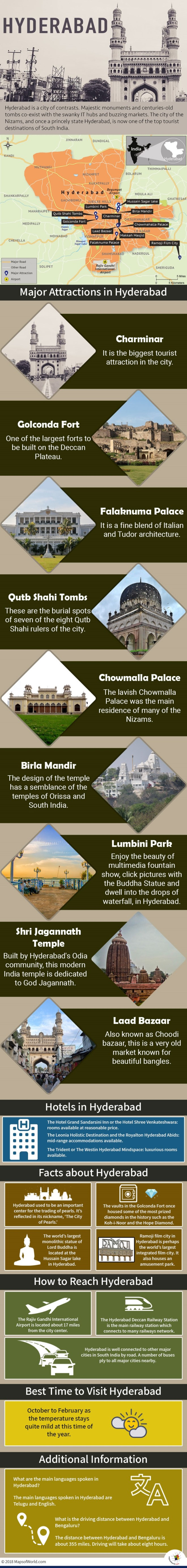 Infographic Depicting Hyderabad Tourist Attractions