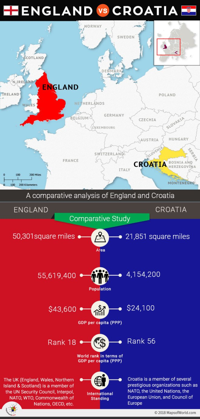 Infographic depicting comparative study of England and Croatia