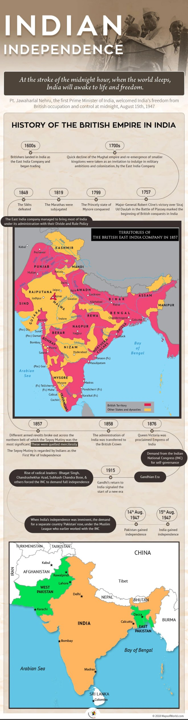 Infographic depicting the journey of Indian Independence