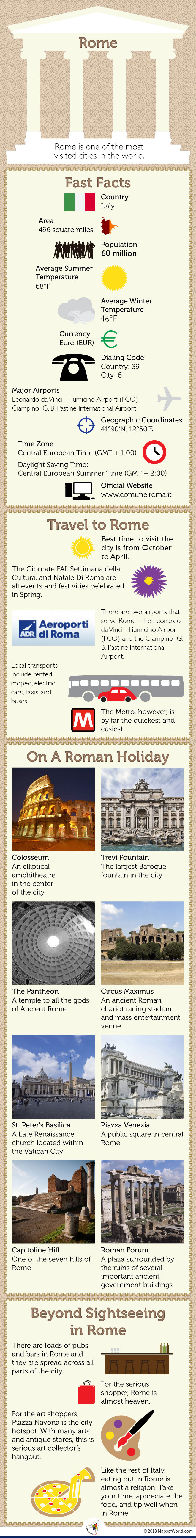 Infographic Stating Rome's Fast Facts