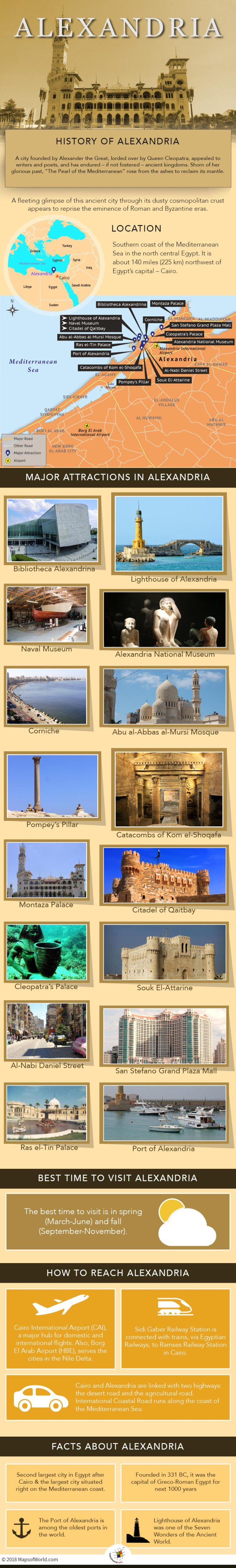 Infographic Depicting Alexandria Tourist Attractions